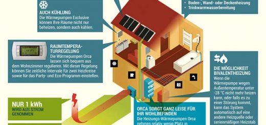 Wärmepumpe für Heizung Orca Energy